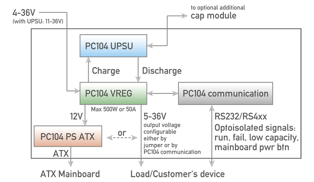 PC104 UPSU stack overview block diagram